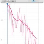 Withings スマート体重計 Bodyを買って、2ヶ月で2キロ痩せていた。